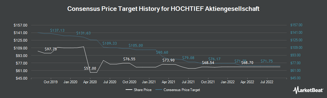 Price Target History for Hochtief (FRA:HOT)
