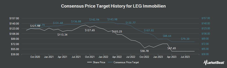 Price Target History for LEG Immobilien (FRA:LEG)