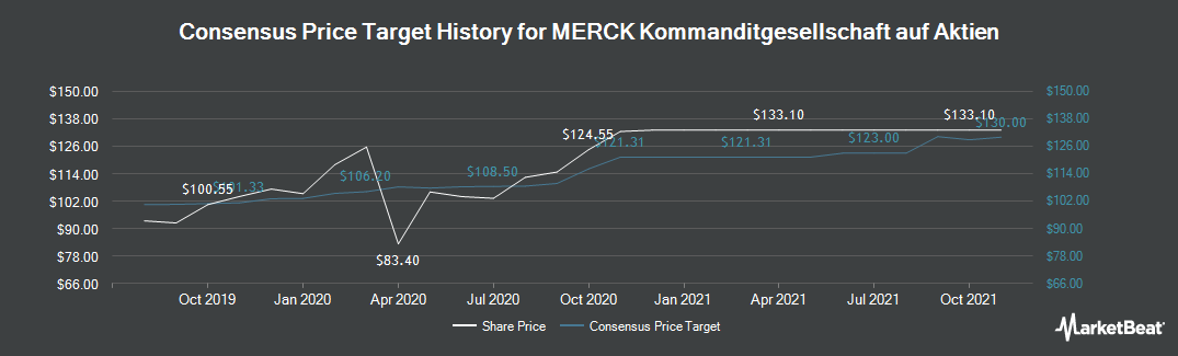 Price Target History for Merck KGaA (FRA:MRK)