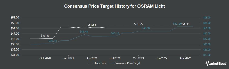 Price Target History for Osram Licht (FRA:OSR)