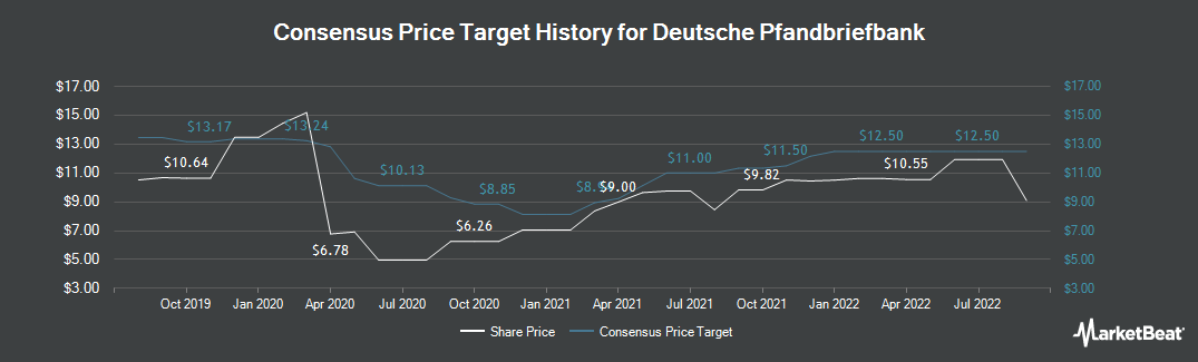 Price Target History for Deutsche Pfandbriefbank AG (FRA:PBB)