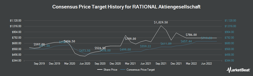 Price Target History for Rational (FRA:RAA)