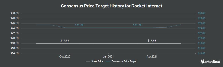 Price Target History for Rocket Internet (FRA:RKET)