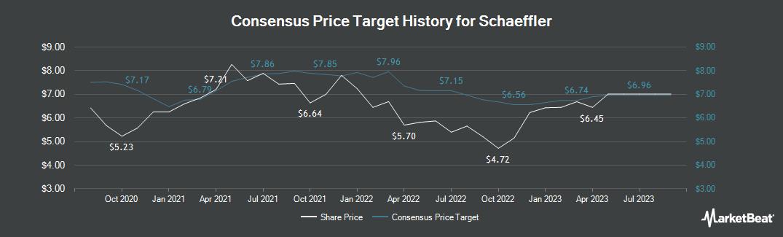 Price Target History for Schaeffler (FRA:SHA)
