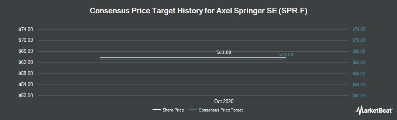 Price Target History for Axel Springer (FRA:SPR)