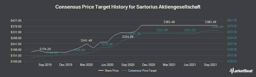 Price Target History for Sartorius (FRA:SRT3)