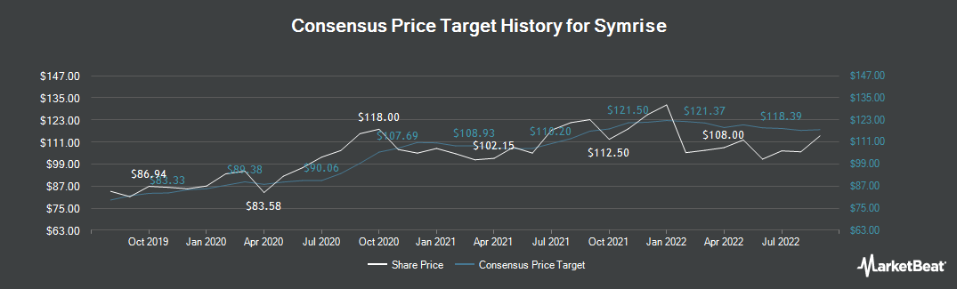Price Target History for Symrise (FRA:SY1)