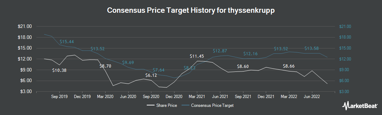 Price Target History for ThyssenKrupp AG (FRA:TKA)