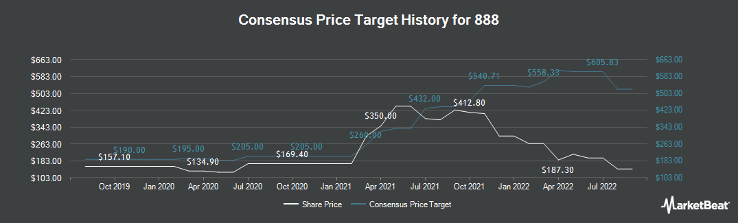 Price Target History for 888 Holdings Public (LON:888)