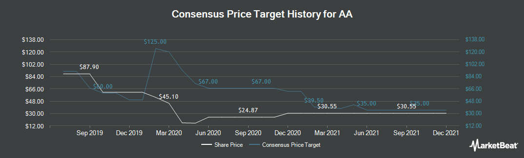 Price Target History for AA (LON:AA)