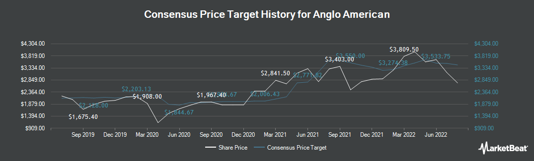 Price Target History for Anglo American (LON:AAL)