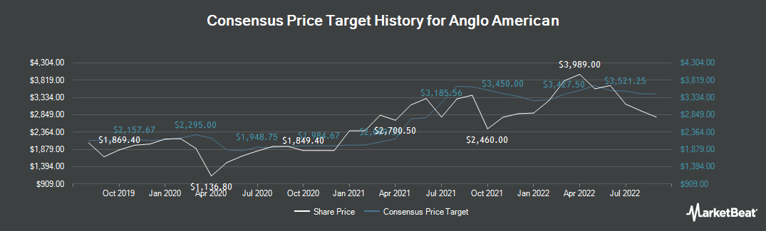 Price Target History for Anglo American plc (LON:AAL)
