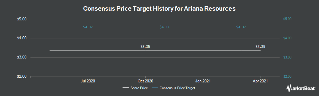Price Target History for Ariana Resources (LON:AAU)