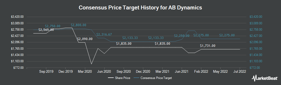 Price Target History for Ab Dynamics (LON:ABDP)