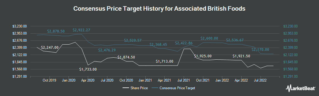 Price Target History for Associated British Foods (LON:ABF)