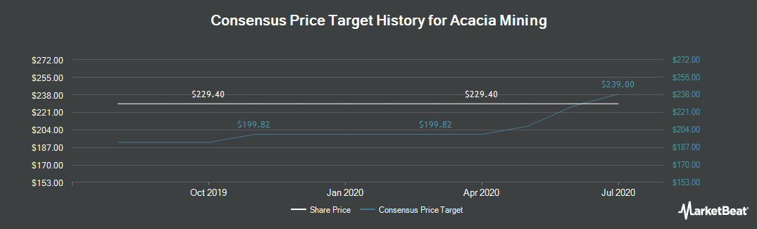 Price Target History for Acacia Mining (LON:ACA)