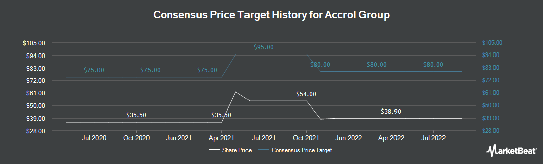 Price Target History for Accrol Group (LON:ACRL)