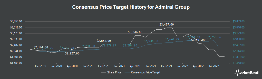 Price Target History for Admiral Group (LON:ADM)