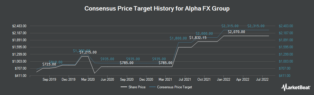 Price Target History for Alpha FX Group (LON:AFX)