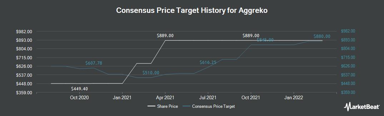 Price Target History for Aggreko (LON:AGK)