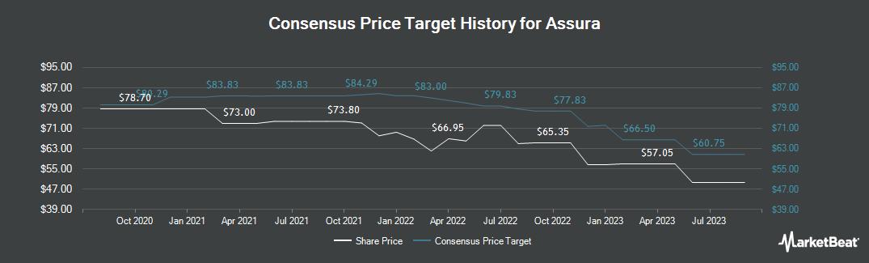 Price Target History for Assura PLC (LON:AGR)