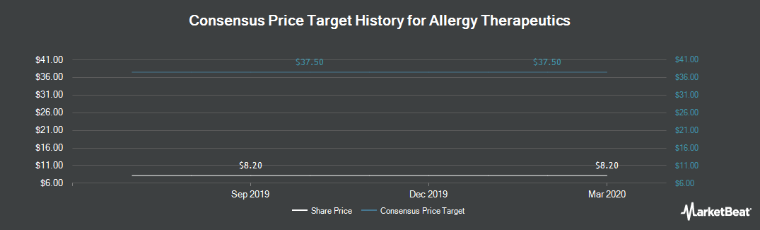 Price Target History for Allergy Therapeutics (LON:AGY)