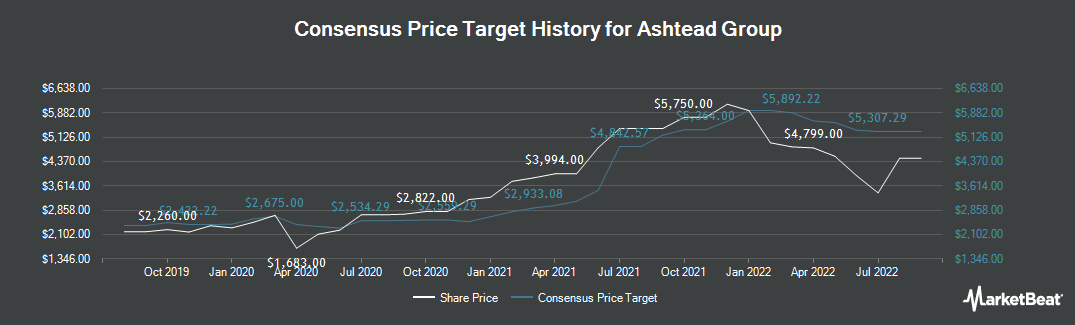 Price Target History for Ashtead Group (LON:AHT)