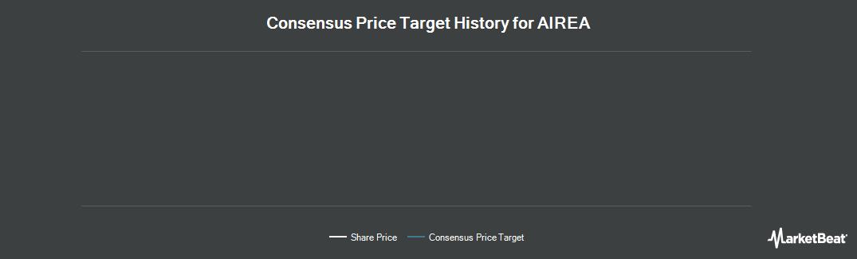 Price Target History for AIREA plc (LON:AIEA)