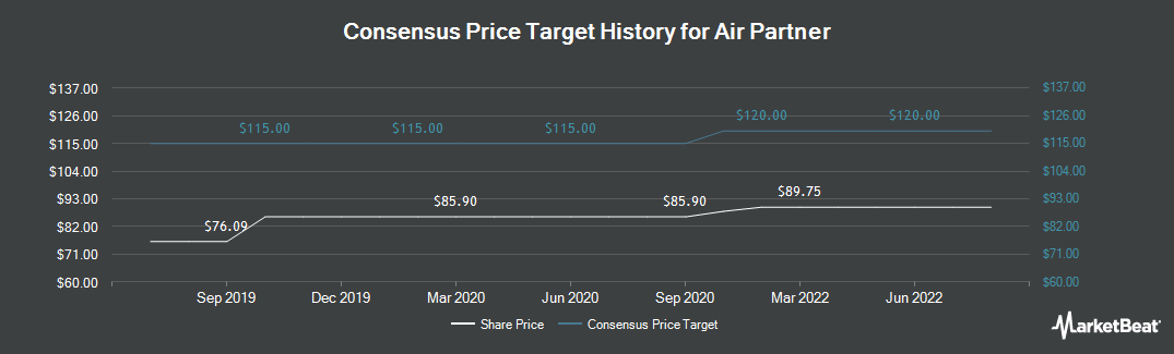 Price Target History for Air Partner (LON:AIR)
