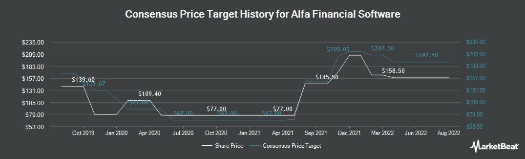 Price Target History for Alfa Financial Software Holdings PLC (LON:ALFA)