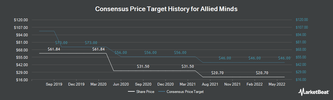 Price Target History for Allied Minds (LON:ALM)