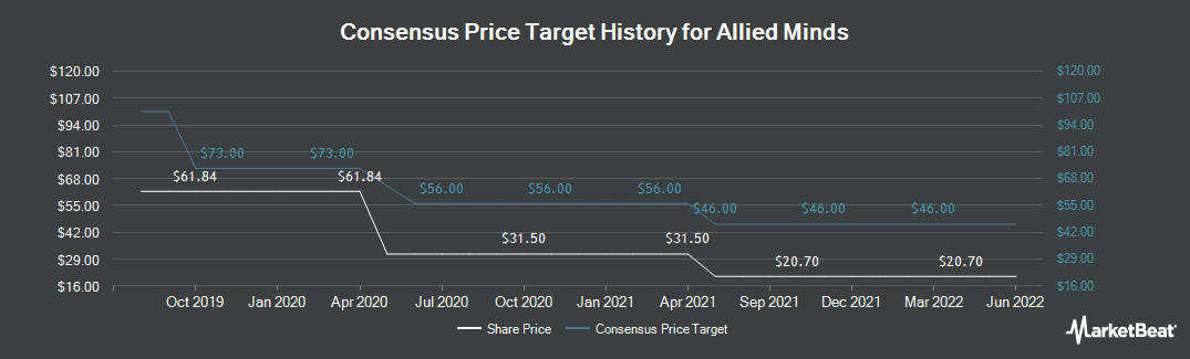 Price Target History for Allied Minds PLC (LON:ALM)