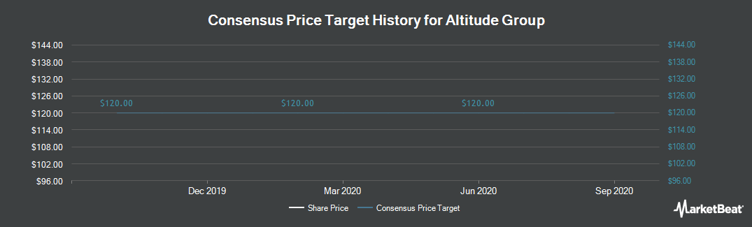 Price Target History for Altitude Group (LON:ALT)