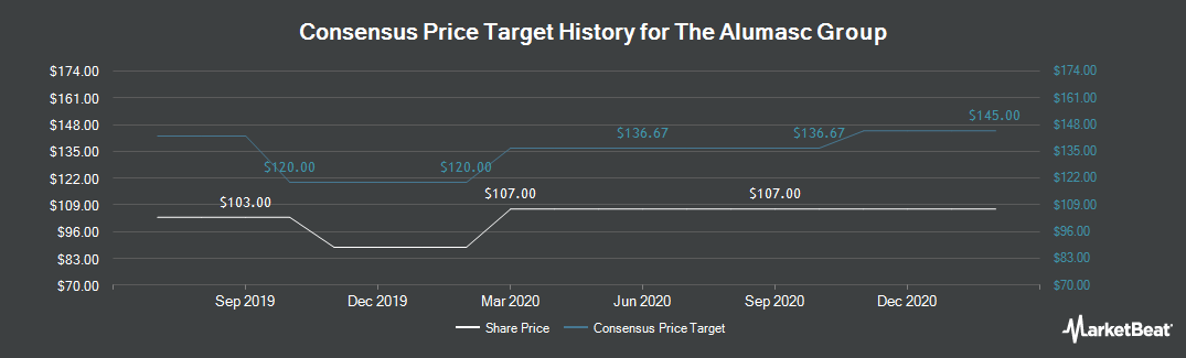 Price Target History for Alumasc Group (LON:ALU)