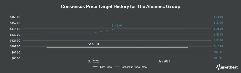 Price Target History for Alumasc Group plc (LON:ALU)