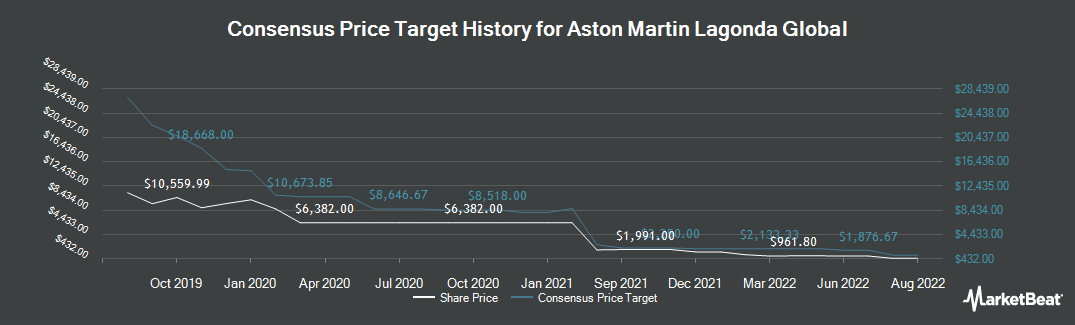 Price Target History for Amlin (LON:AML)