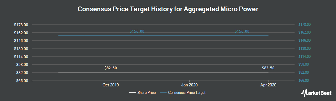 Price Target History for Aggregated Micro Power Holdings PLC (LON:AMPH)