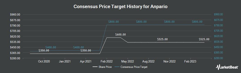 Price Target History for Anpario (LON:ANP)
