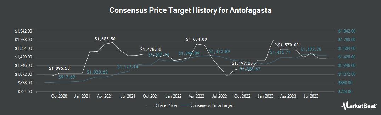 Price Target History for Antofagasta (LON:ANTO)