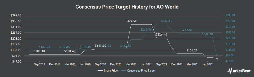 Price Target History for AO World PLC (LON:AO)