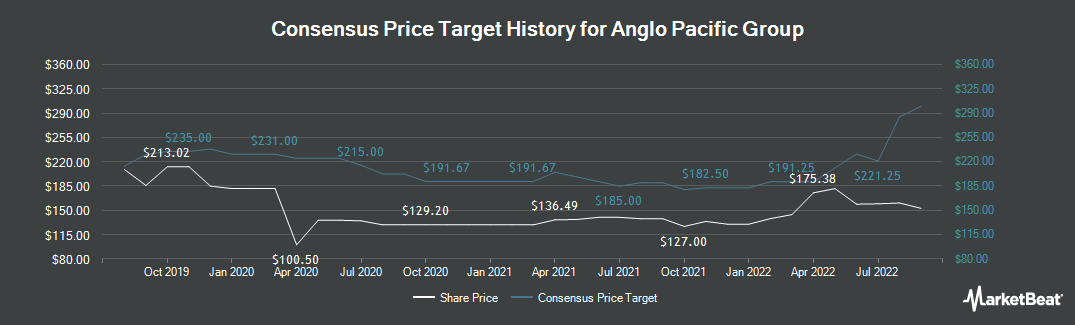 Price Target History for Anglo Pacific Group (LON:APF)