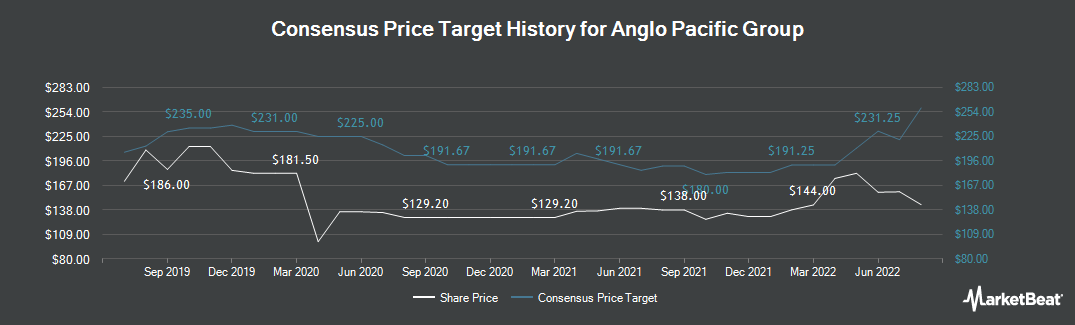 Price Target History for Anglo Pacific Group plc (LON:APF)