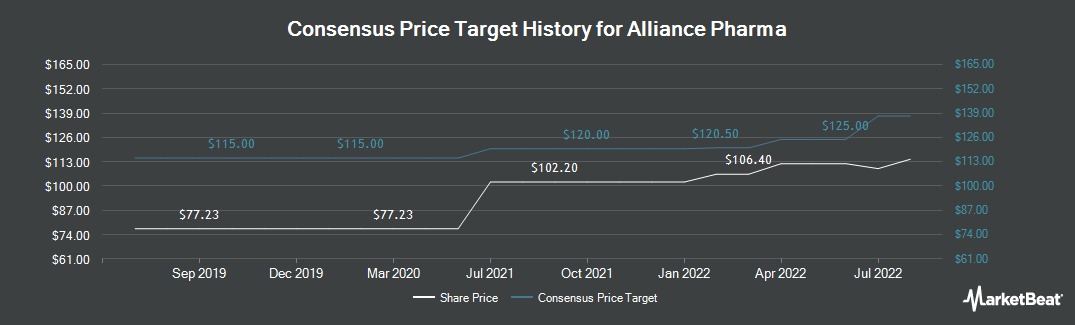 Price Target History for Alliance Pharma plc (LON:APH)