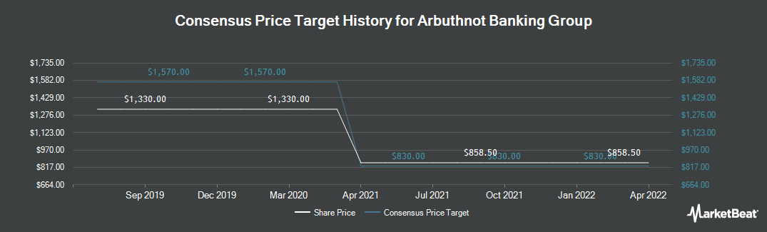 Price Target History for Arbuthnot Banking Group (LON:ARBB)