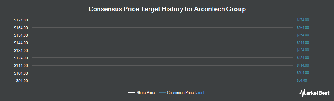 Price Target History for Arcontech Group (LON:ARC)