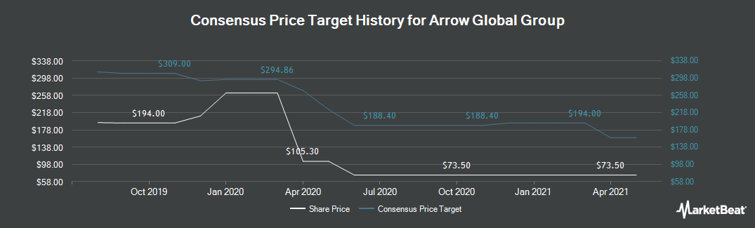 Price Target History for Arrow Global Group PLC (LON:ARW)