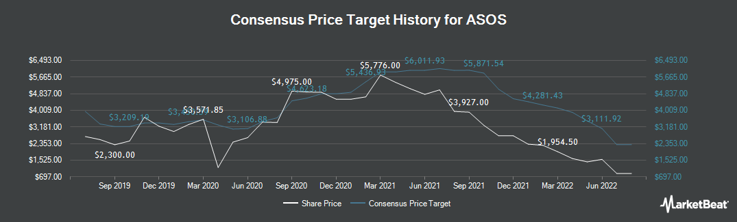 Price Target History for ASOS (LON:ASC)