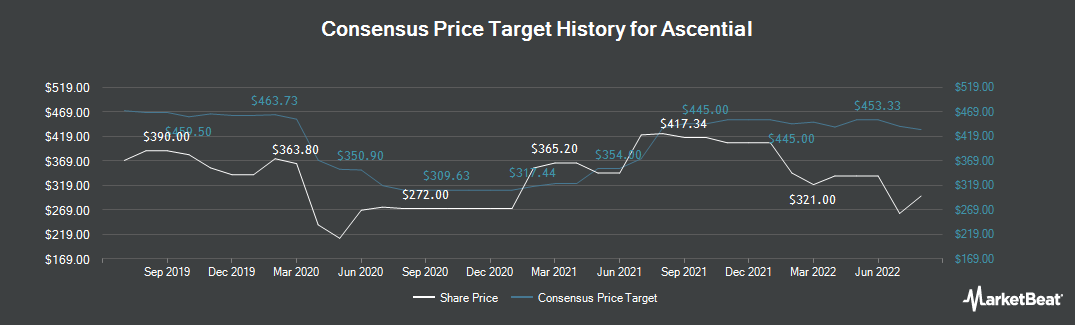 Price Target History for Ascential (LON:ASCL)