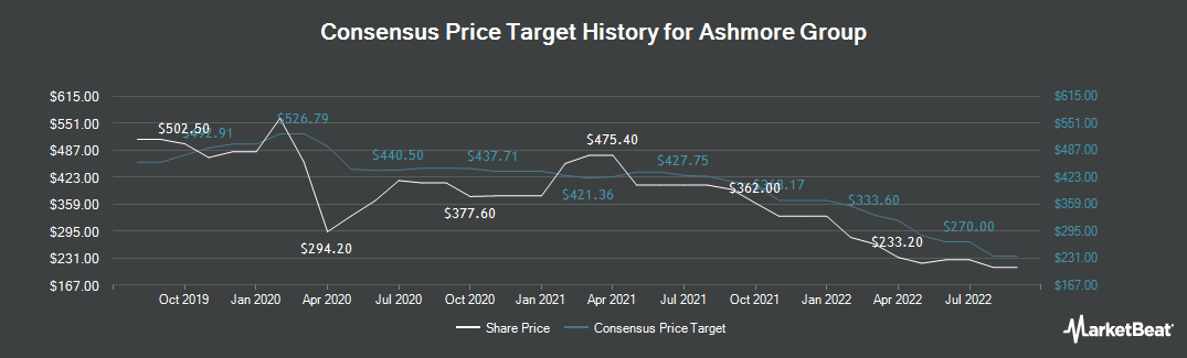 Price Target History for Ashmore Group plc (LON:ASHM)