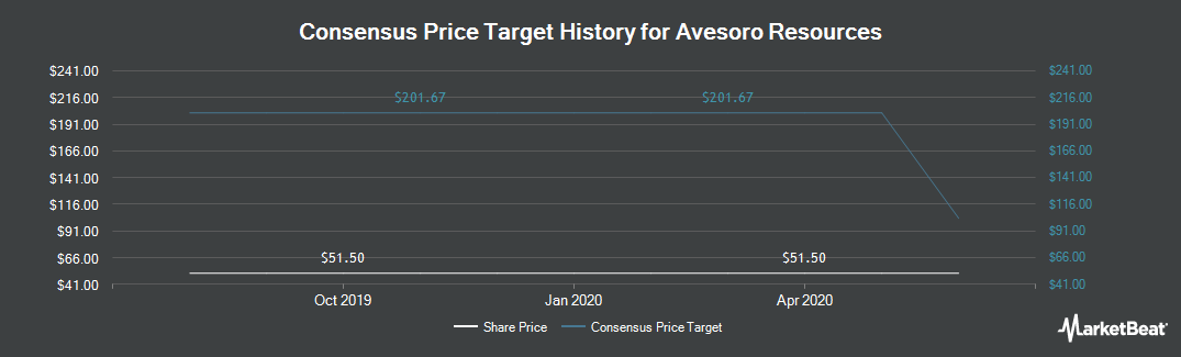 Price Target History for Avesoro Resources (LON:ASO)